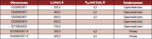 IGBT-модули Infineon на 6500 В VCES в корпусе IHV