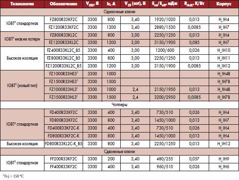 IGBT-модули Infineon на 3300 В VCES в корпусах IHM/IHV