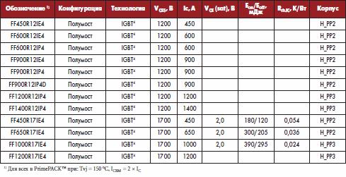 IGBT-модули Infineon в корпусе PrimePACK™