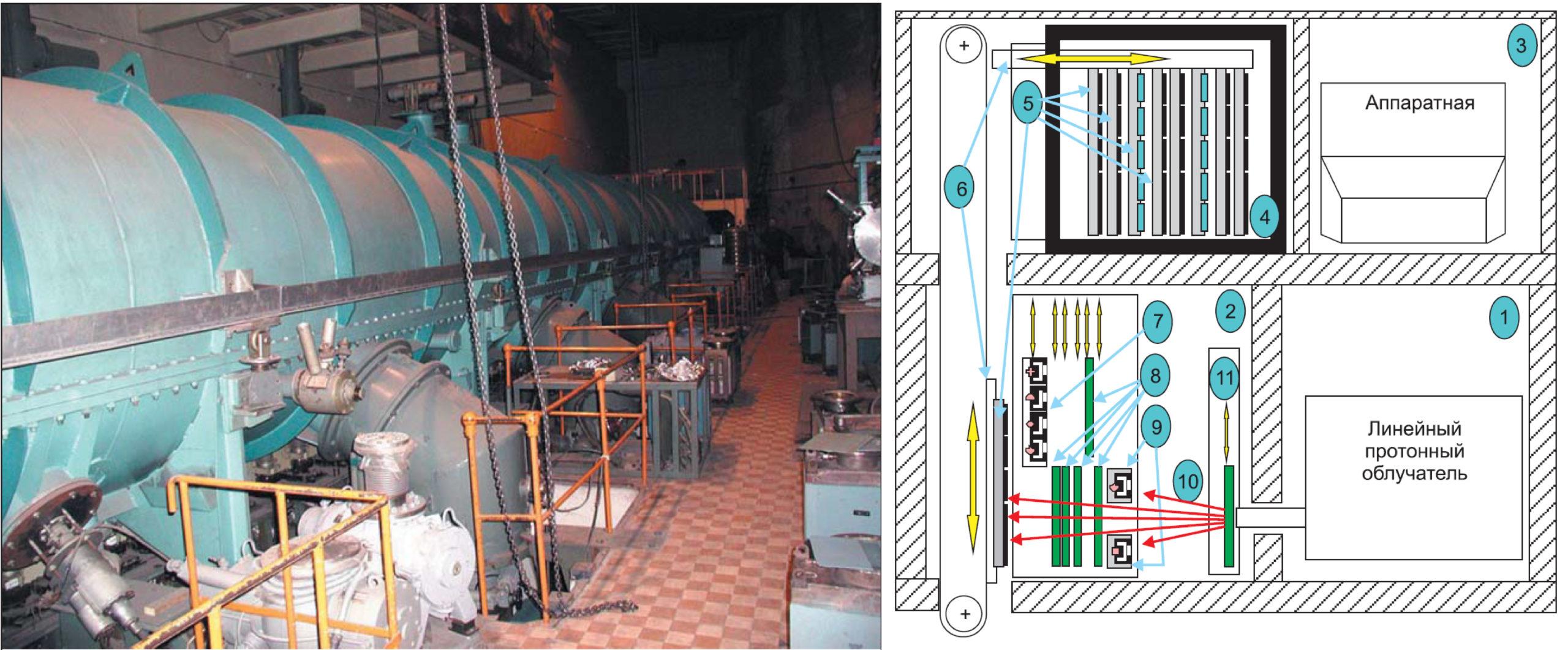 Промышленный технологический комплекс для протонного облучения полупроводниковых приборов