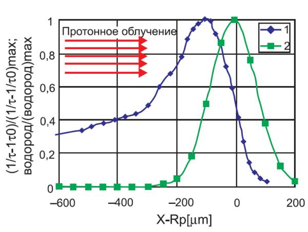 Типичные распределения по глубине кремниевой пластины величины 1/τ–1/τ0 и концентрации имплантированного водорода