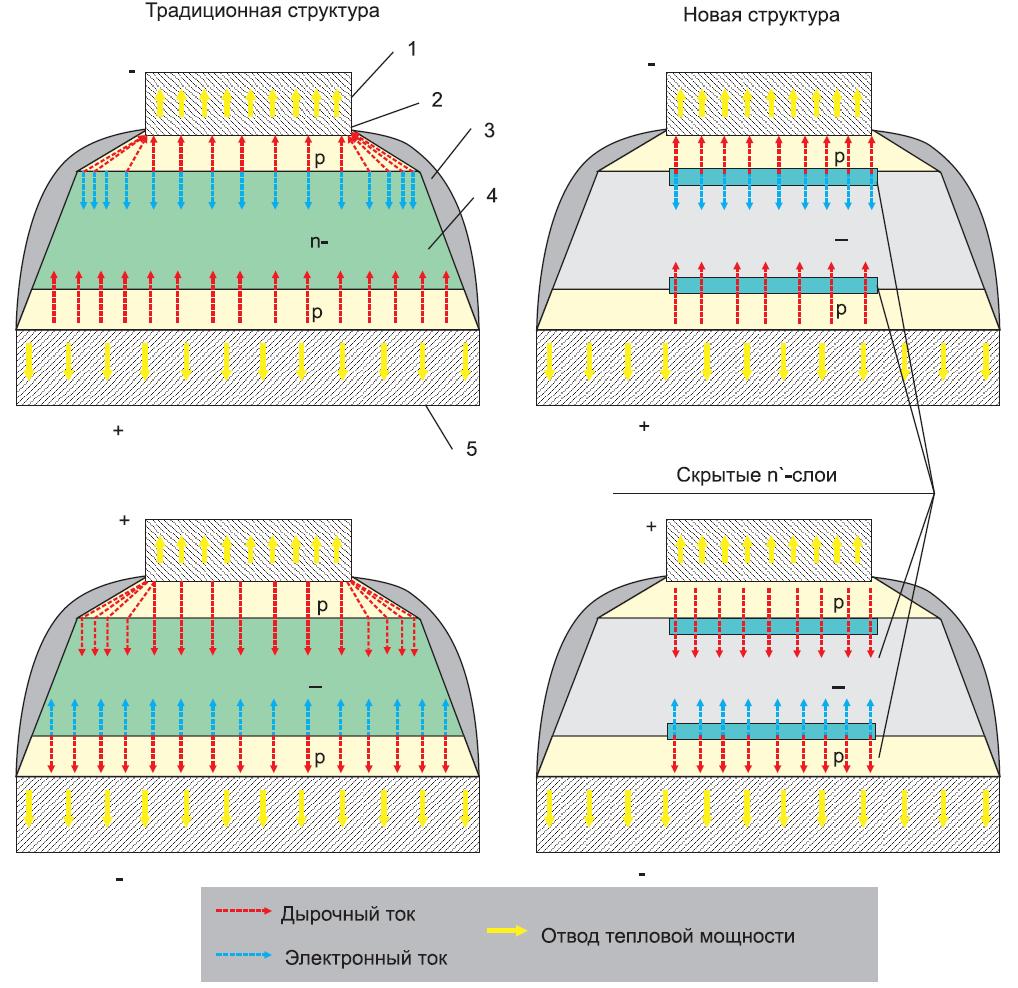 Полупроводниковые элементы традиционного и нового симметричных ограничителей напряжения