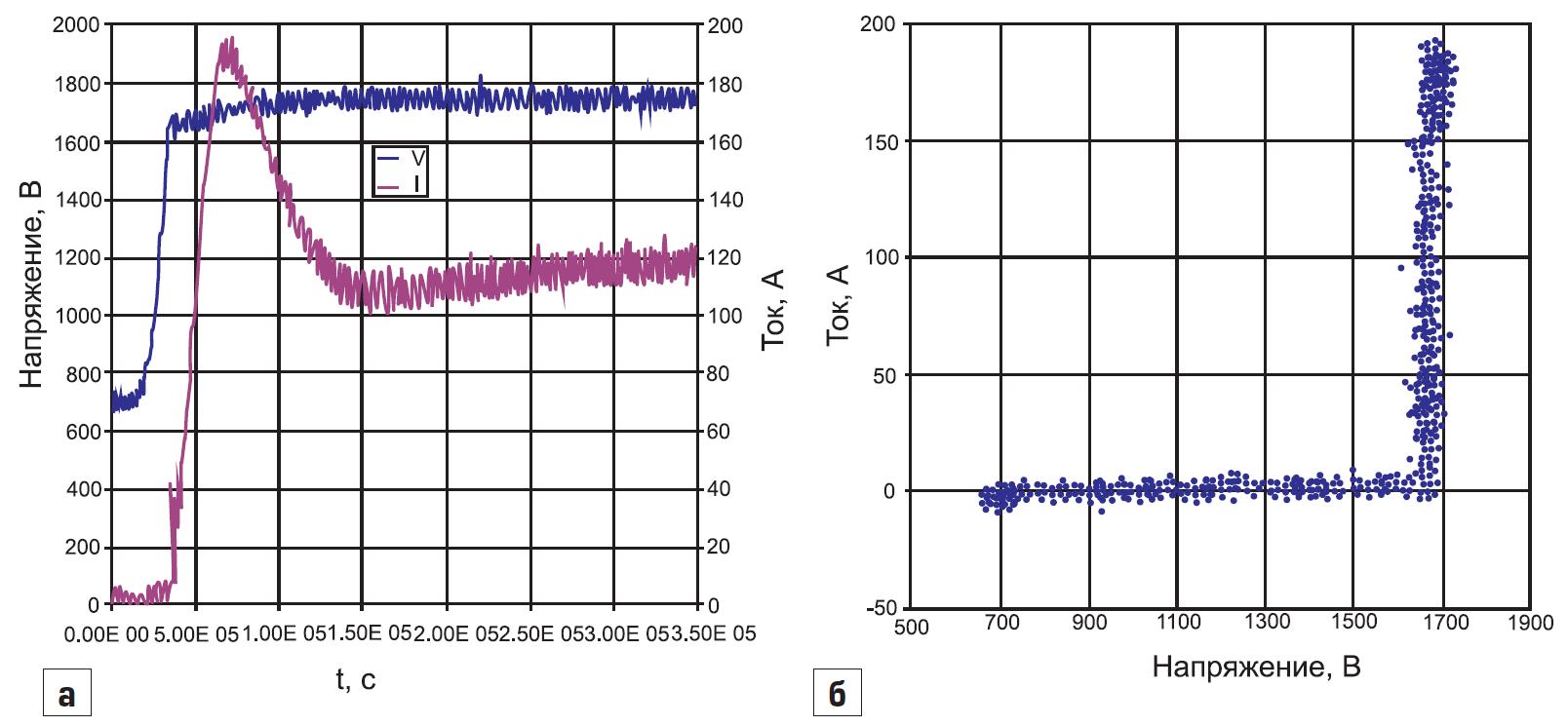 Типичные зависимости тока и напряжения для экспериментального лавинного симметричного ограничителя новой конструкции