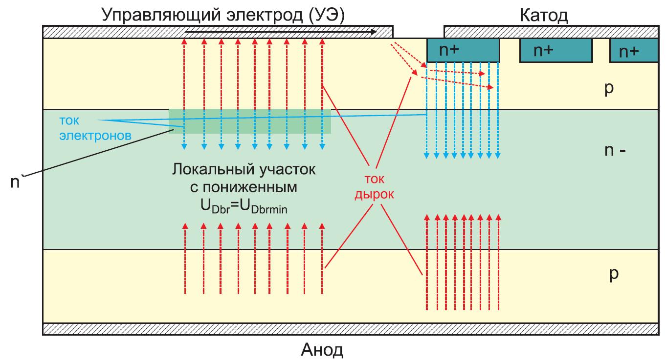 Полупроводниковая структура мощного высоковольтного импульсного динистора