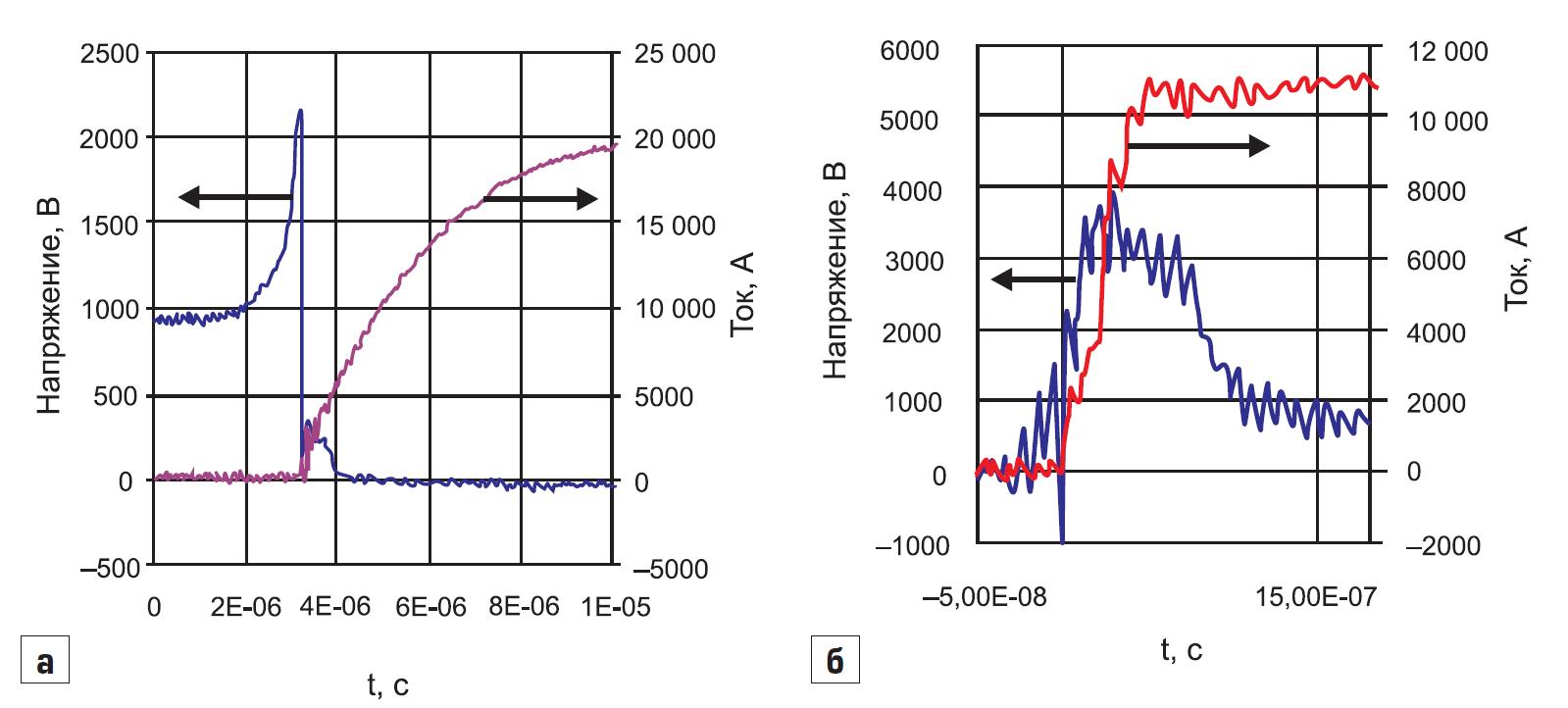 Осциллограммы тока и напряжения при коммутации экспериментального динистора. Коммутация импульсов тока со скоростью нарастания