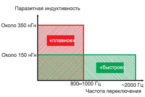 Область применения мощных силовых модулей. Атрибуты «плавное» и «быстрое» указывают на необходимость разной оптимизации устройств