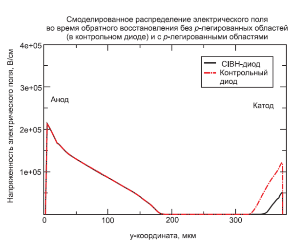 Распределение электрического поля в контрольном диоде и CIBH-диоде в один и тот же момент времени на этапе обратного восстановления