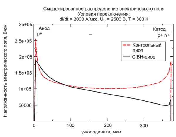 Распределение электрического поля после экстракции плазмы: возникновение μ подобного распределения поля в CIBH-диоде эффективно сдерживается до окончания процесса обратного восстановления, в отличие от контрольного диода