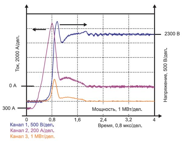 Восстановление диодов в модуле на номинальный ток 1500 А при экстремальных условиях переключения (VCE = 2300 В, LS = 320 нГн, T = +25 °C, I = 300 А)