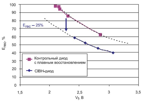 Баланс между потерями в диоде на переключение и на проводимость