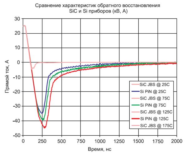 Сравнение токов обратного восстановления