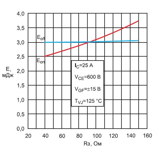 Зависимость энергий включения/выключения IGBT-инверторов модуля MIXA30WB1200TED от сопротивления в цепи затвора