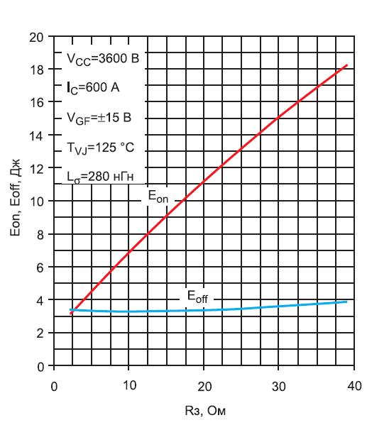 Зависимости энергий включения/выключения IGBT_модуля MIO 600_65E11 от сопротивления затвора