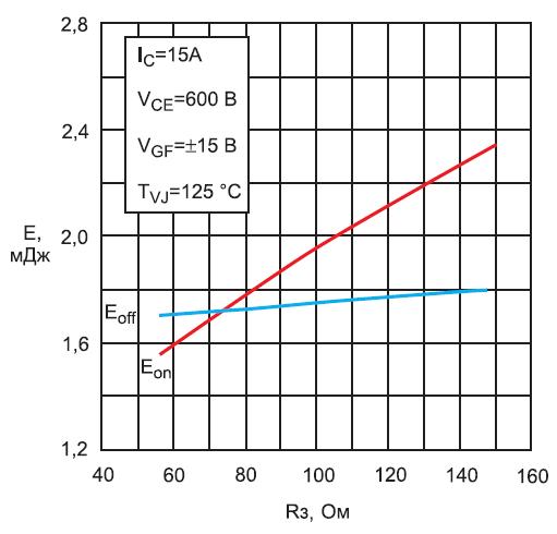 Зависимости энергий включения/выключения модулей IXA 20PG1200DHGLB от сопротивления затвора