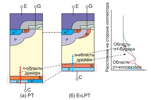Вид кристаллов IGBT в разрезе с указанием концентрации примесей на стороне коллектора
