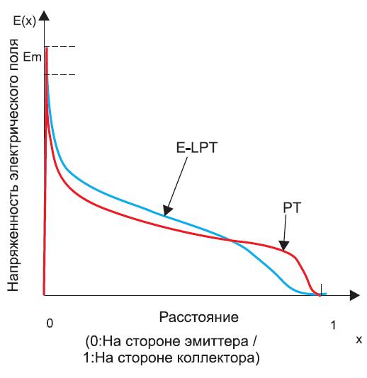 Сравнение напряженности электрического поля для двух различных кристаллов IGBT с запирающим напряжением 6,5 кВ
