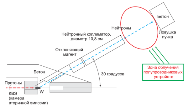 Ускоренное испытание на запирание при постоянном напряжении под действием пучка нейтронов