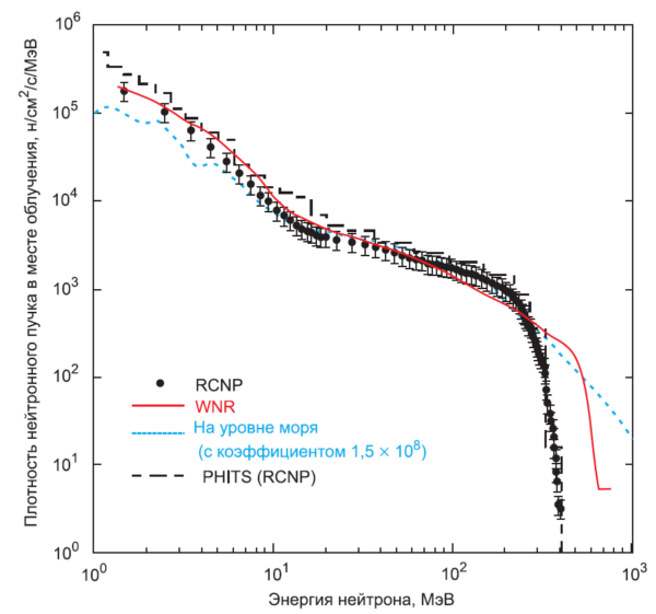«Белый» нейтронный спектр в RCNP, WNR и в атмосфере на уровне моря