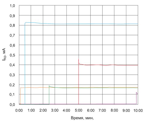 Типичный результат мониторинга тока IR2 через IGBT типа E)LPT с запирающим напряжением 6,5 кВ при постоянном напряжении 5000 В