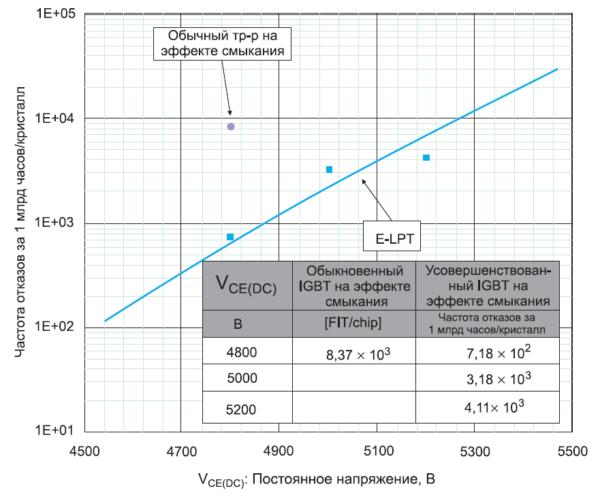 Расчетная частота отказов за 1 млрд ч в расчете на один кристалл IGBT по результатам ускоренного эксперимента с облучением нейтронами