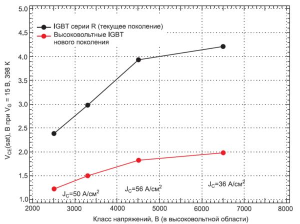Зависимость VCEsat от класса напряжений (по результатам моделирования)
