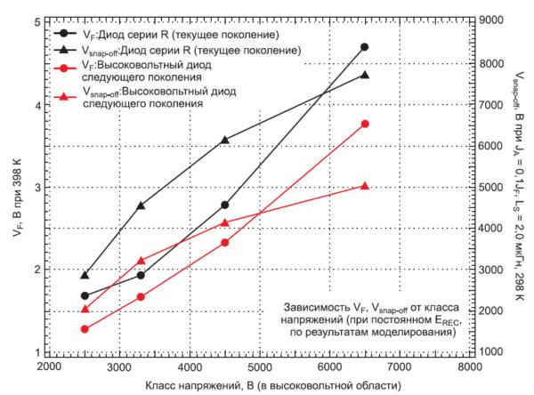 Зависимость VF/Vsnap_off от класса напряжений (по результатам моделирования)