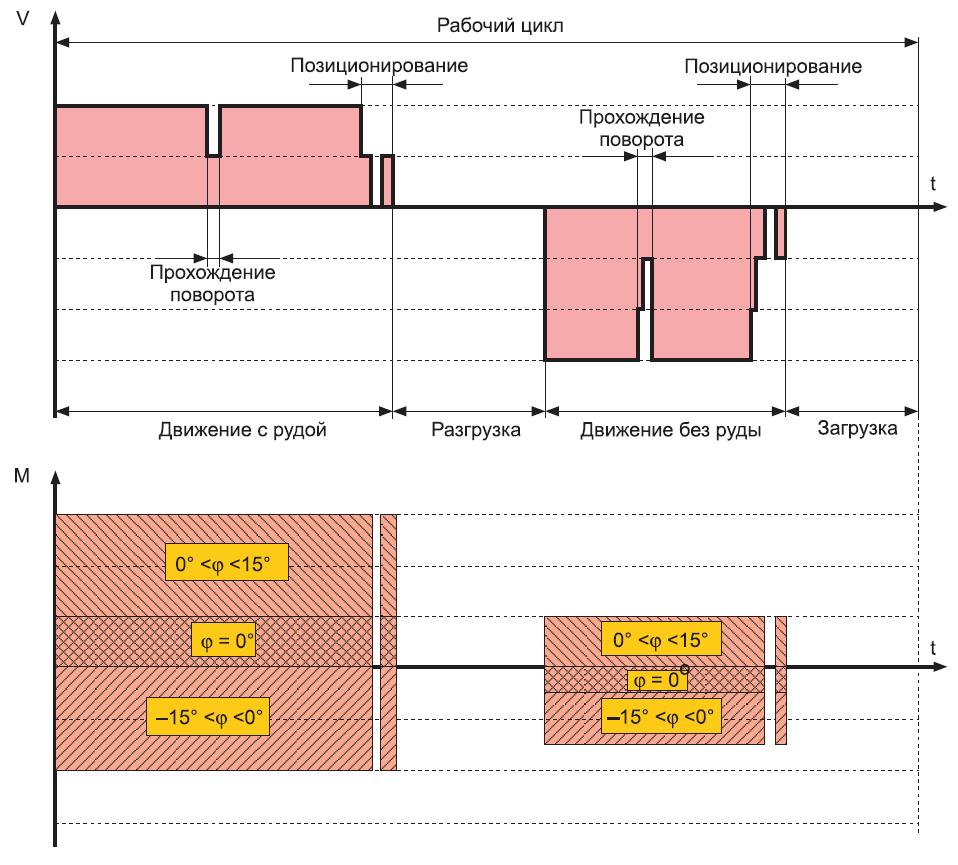 Тахограмма и нагрузочная диаграмма движения вагона
