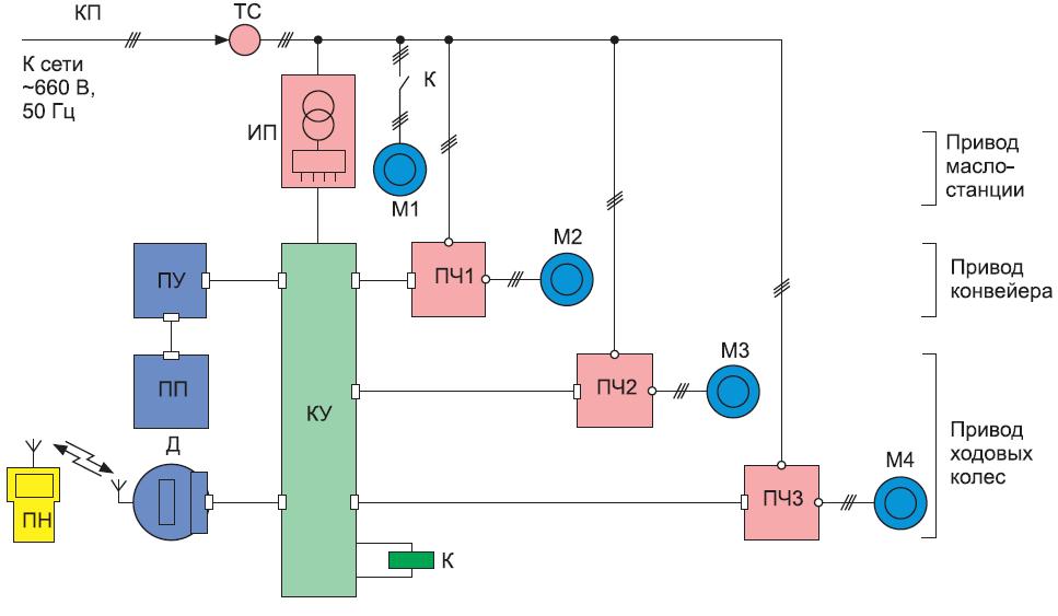 Структурная схема электропривода самоходного вагона