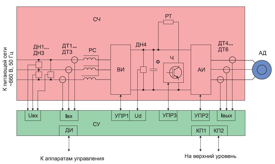 Структурная схема преобразователя частоты