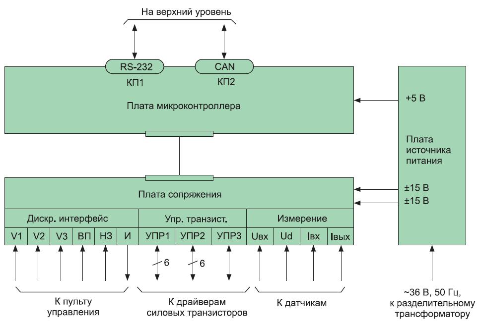 Структурная схема системы управления