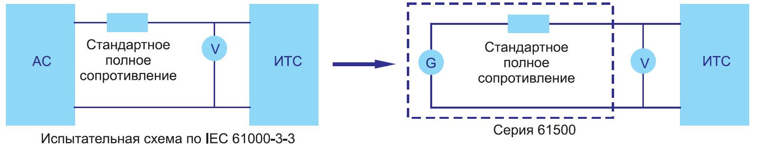Схема измерения фликера и изменений напряжения по IEC 6100033