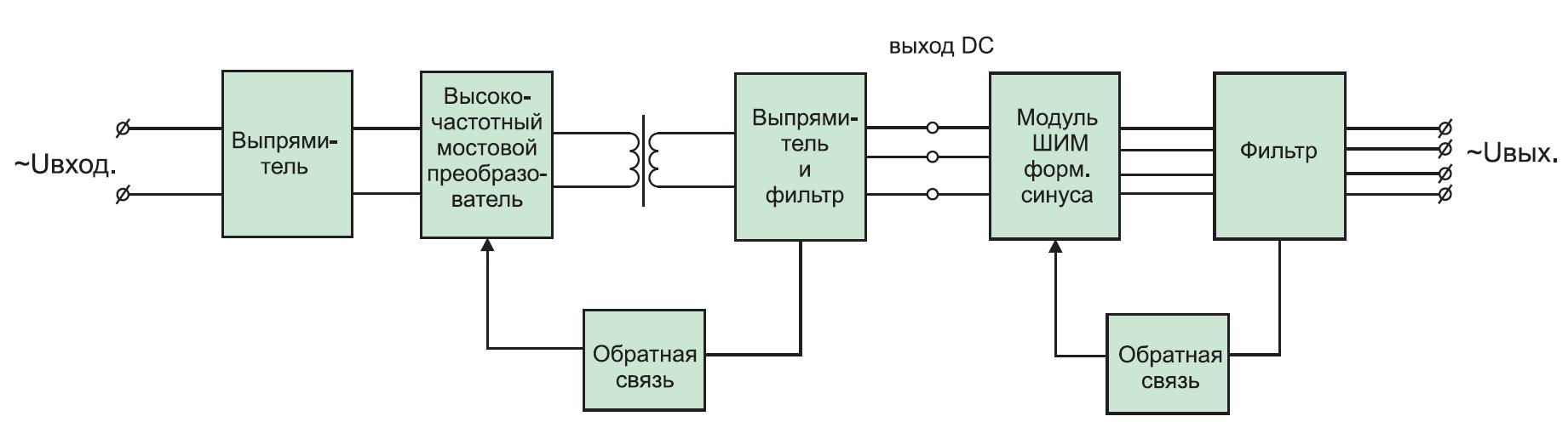 Типовая структура преобразователя