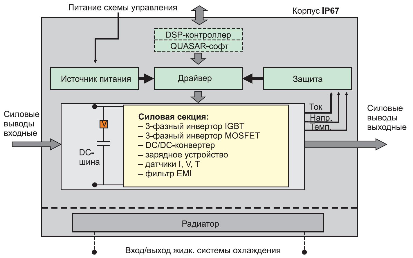 Типовая архитектура SKAI