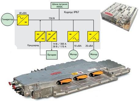 SKAI 2MCB — мультиконверторный блок: структурная схема и внешний вид, модуль MiniSKiiP 2