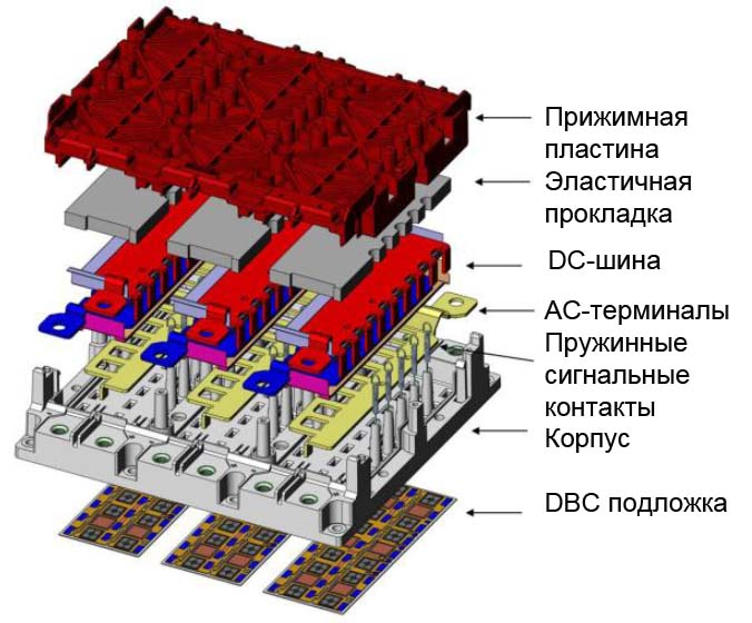 Конструкция ядра системы SKAI 2HV — модуля SKiM 93