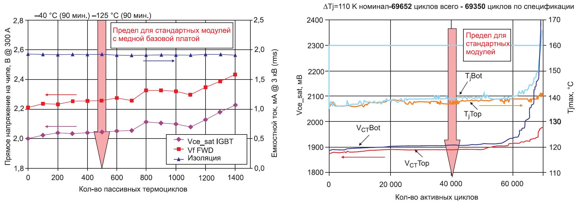 Результаты тестов на пассивное и активное термоциклирование модуля SKiM 93