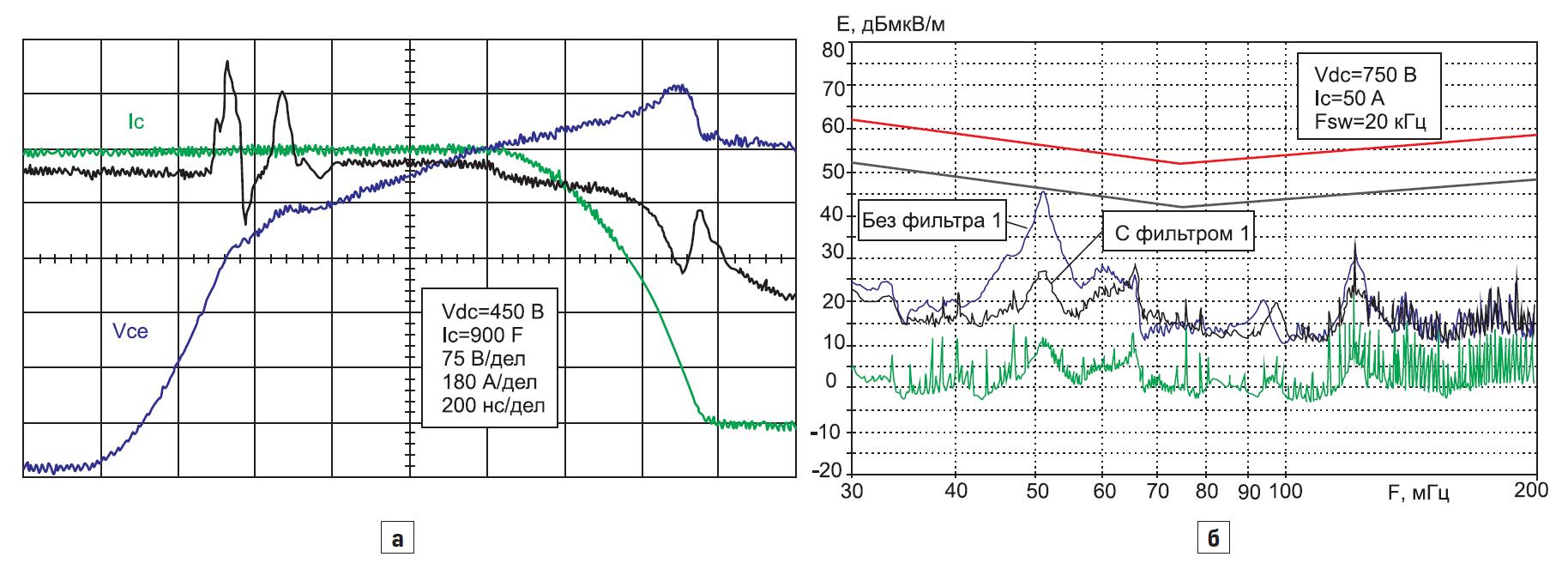 Выключение 600В IGBT-модуля SKAI 2