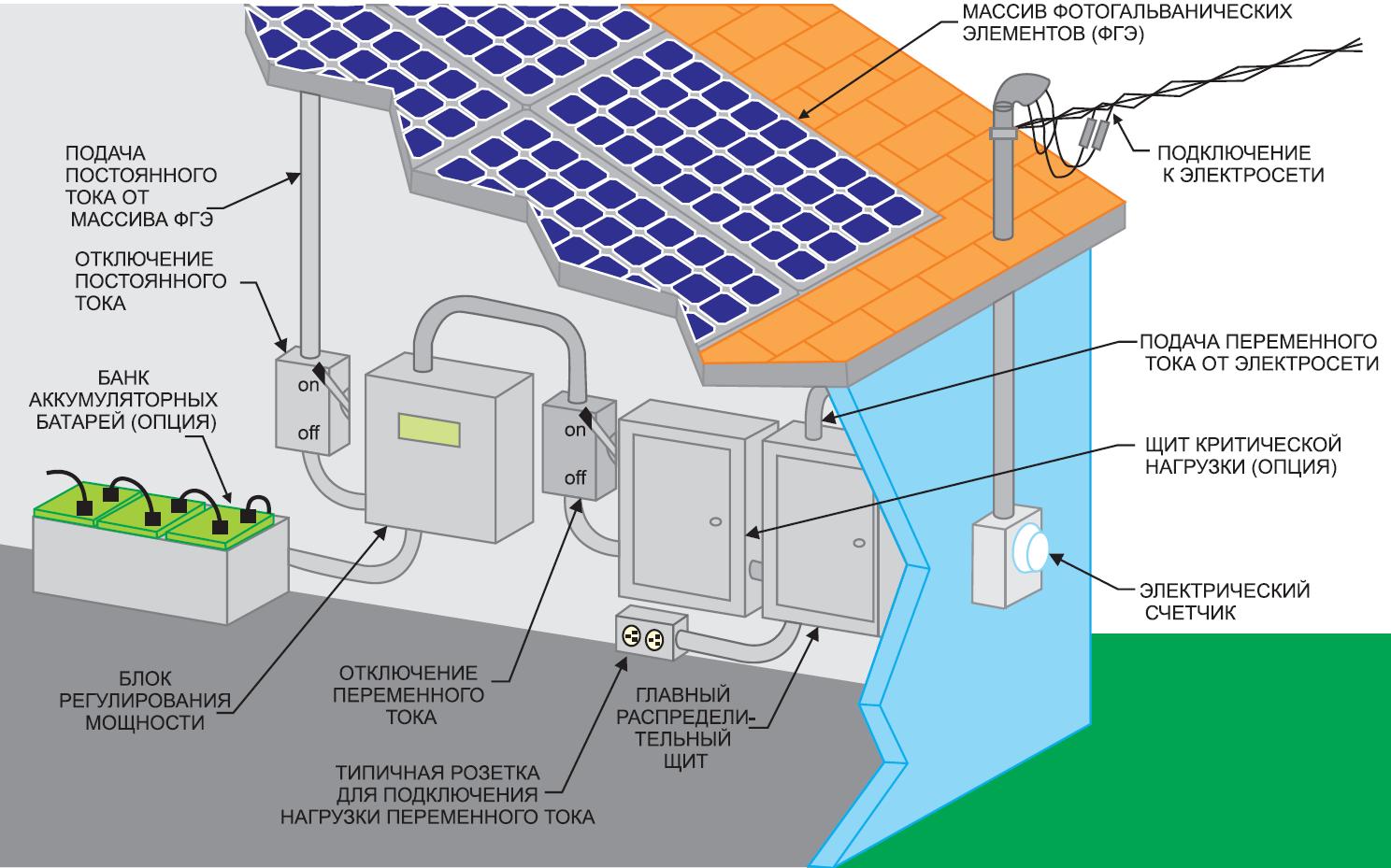 Перспективы отрасли солнечных фотогальванических элементов (ФГЭ)