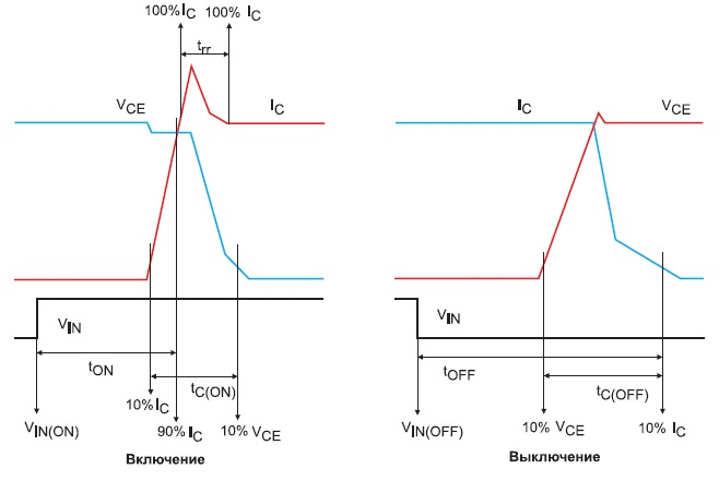Переходные характеристики модуля FNA40560