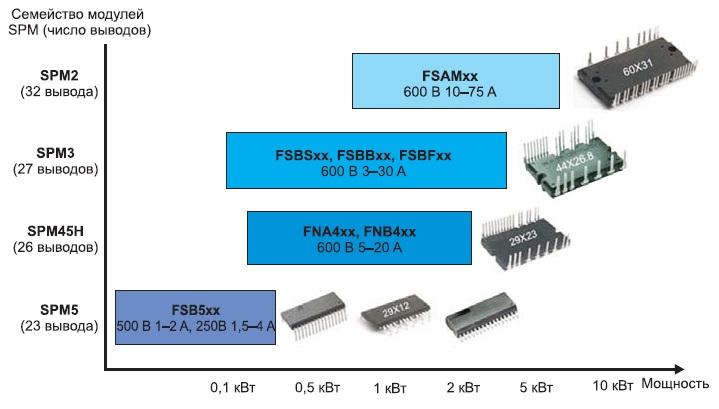 Семейство модулей SPM