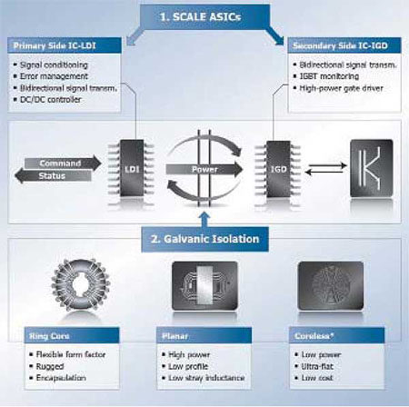 Обобщенная функциональная схема драйвера CT-Concept на базе чипсета SCALE