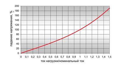 Зависимость падения напряжения на предохранителе от токов нагрузки