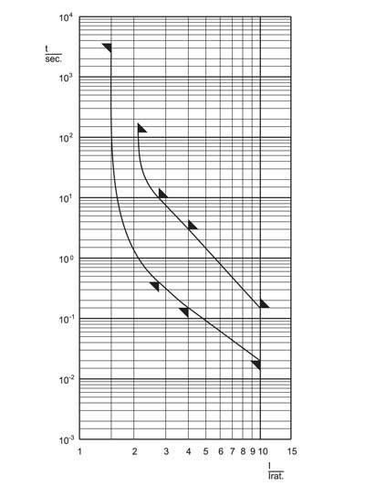 Времятоковая характеристика предохранителя в виде семейства кривых