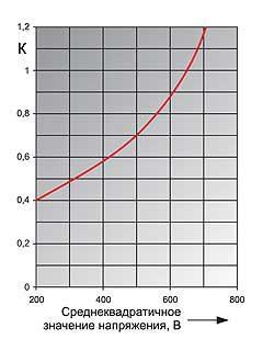 Поправочный коэффициент защитного показателя для предохранителя с рабочим напряжением 600 В