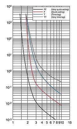 Сравнение времятоковых характеристик различных типов предохранителей