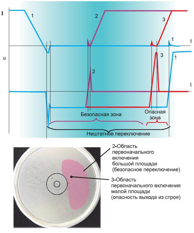 Зависимости анодного тока и напряжения от времени в процессе нештатного переключения при подаче импульса прямого напряжения до завершения процесса восстановления запирающих свойств