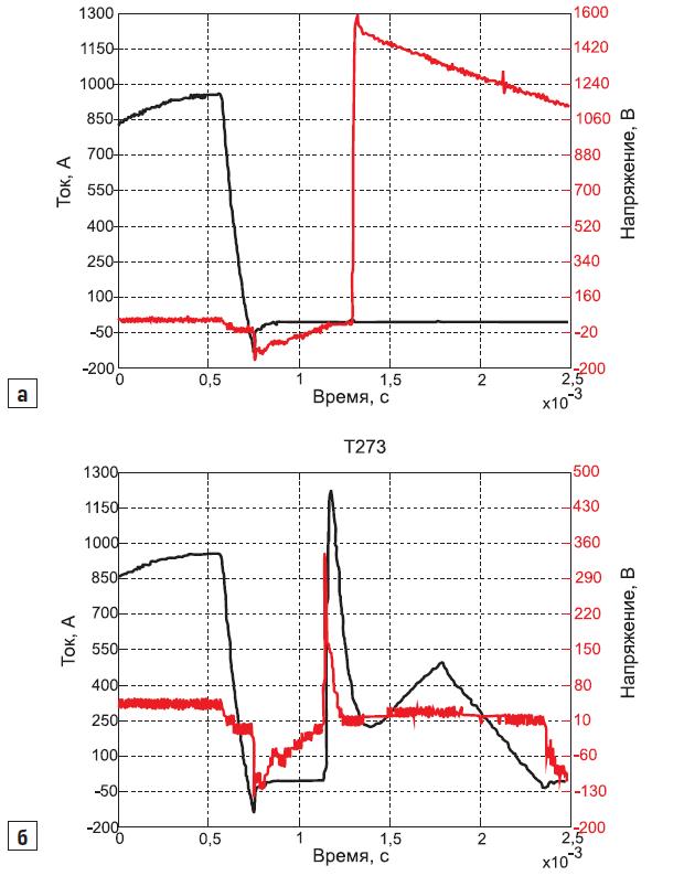 Типичные осциллограммы тока и напряжения при переключении тиристора, стойкого к аварийному переключению при неполном восстановлении запирающей способности, в процессе его тестирования