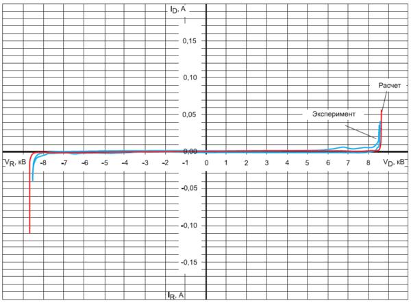 Расчетные и экспериментальные блокирующие вольтамперные характеристики