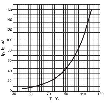Типичная температурная зависимость токов утечки обратных токов фототиристора ТФ1832000