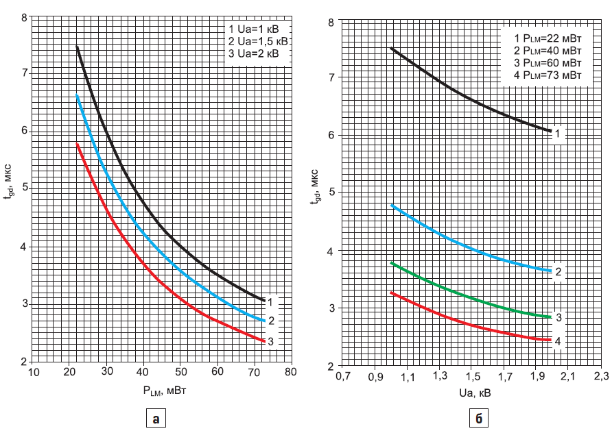 Зависимость времени задержки включения фототиристоров ТФ1832000